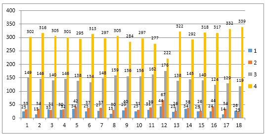 Grafik-Hasil-Kuesioner-Tahun-2016-2017-tentang-Kepuasan-Layanan-Dosen