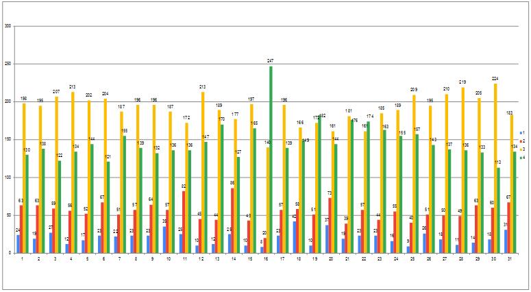 Grafik Hasil Kuesioner Tahun 2016-2017 tentang Kepuasan Layanan Keuangan, Sarana dan Prasarana