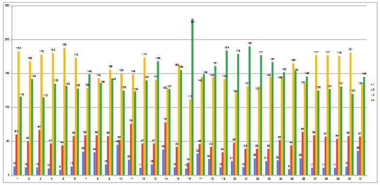 Grafik Hasil Kuesioner Tahun 2017-2018 tentang Kepuasan Layanan Keuangan, Sarana dan Prasarana