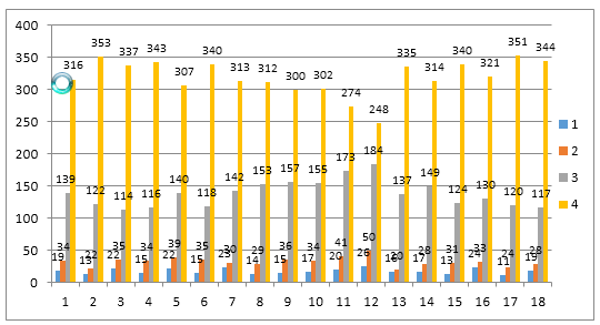 Grafik-Hasil-Kuesioner-Tahun-2018-2019-tentang-Kepuasan-Layanan-Dosen