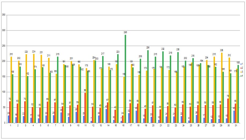 Grafik Hasil Kuesioner Tahun 2018-2019 tentang Kepuasan Layanan Keuangan, Sarana dan Prasarana
