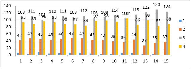Grafik Hasil Kuesioner Tahun 2018-2019 tentang Kepuasan Layanan P3M