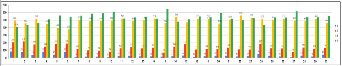 Grafik Hasil Kuesioner Tahun 2018-2019 tentang Kepuasan Layanan Proses Pendidikan